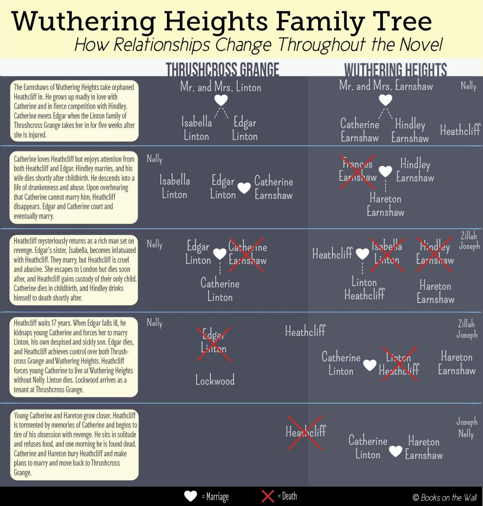 Wuthering Heights family tree over time, complex character list