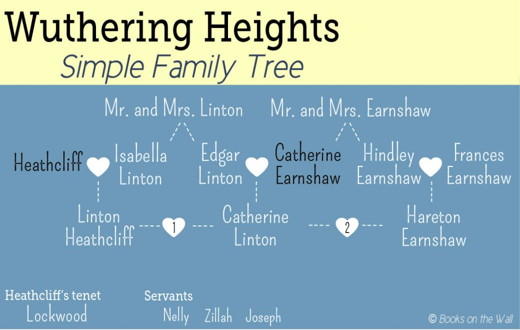 """Wuthering Heights"" family tree, simple version showing basic character list"