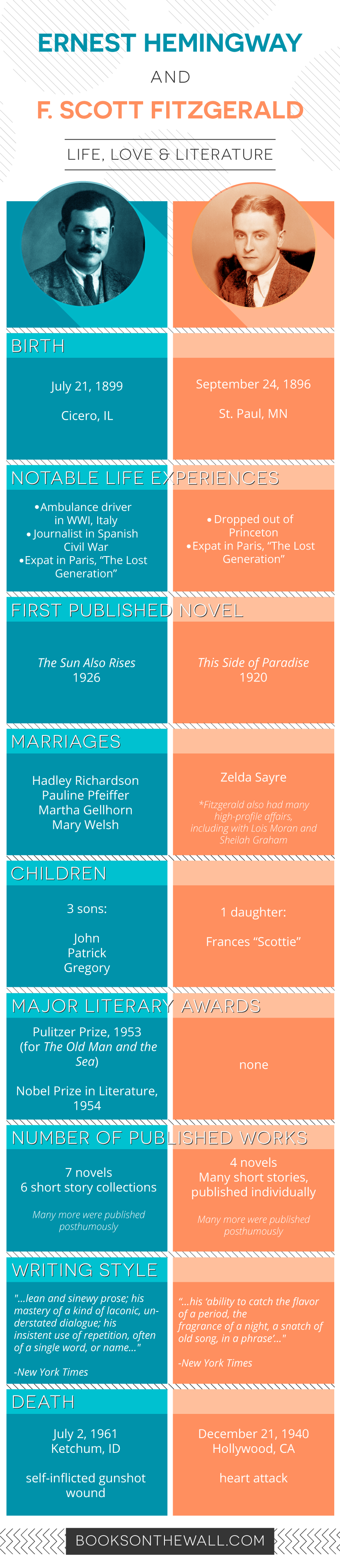 Hemingway and Fitzgerald infographic