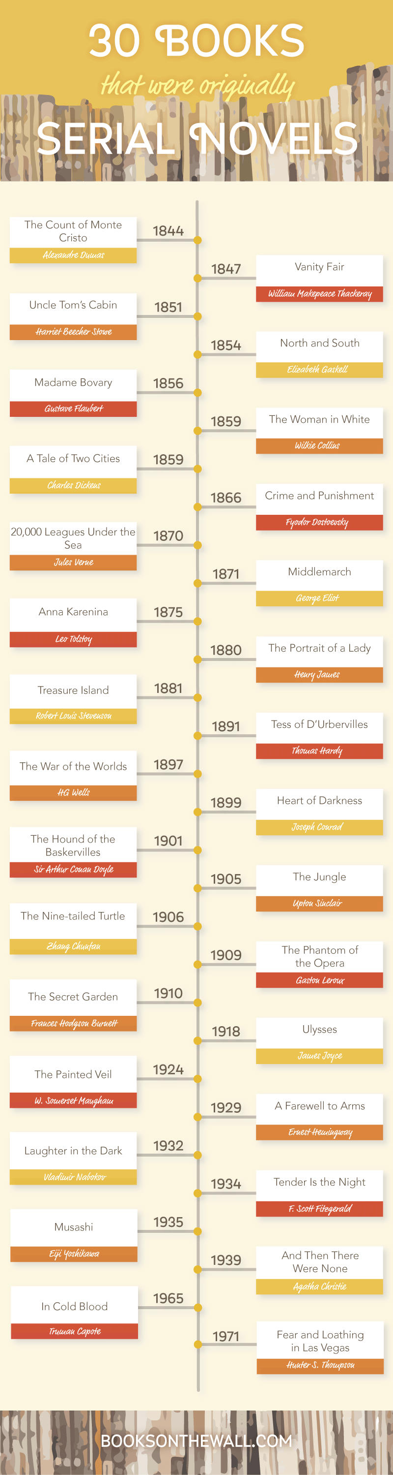 BOOK INFOGRAPHIC: Books that were first serialized novels