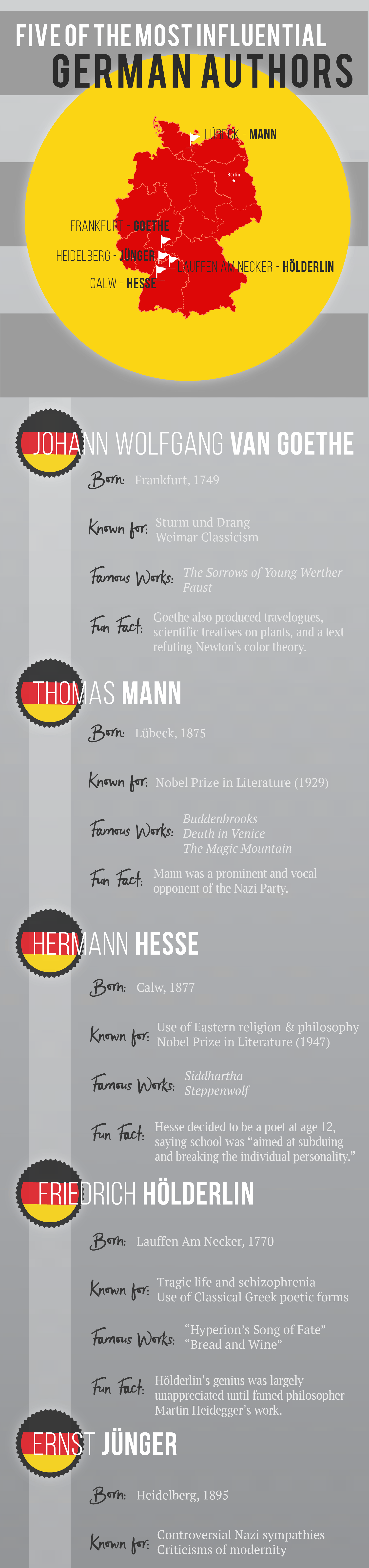 Five of the Best German Authors Infographic by Books on the Wall-8